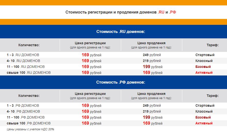 domain4ik тарифы